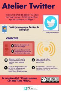 Atelier Twitter